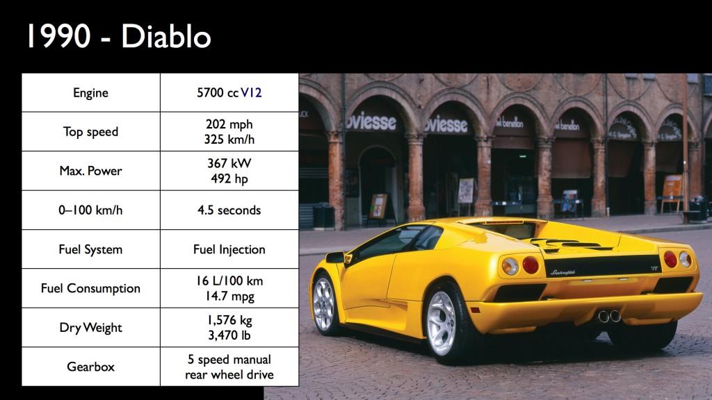 IBMi.vs.Lamborghini.006